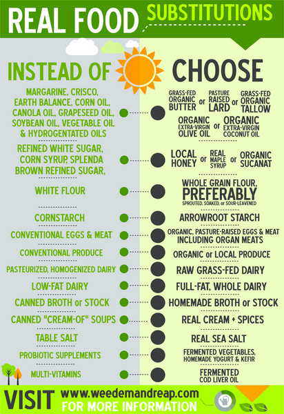 real-food-substitutions